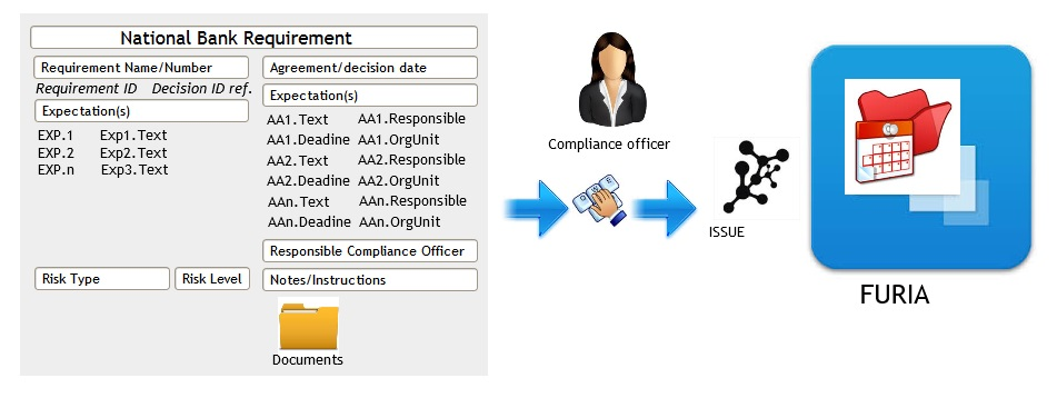 compliance-example